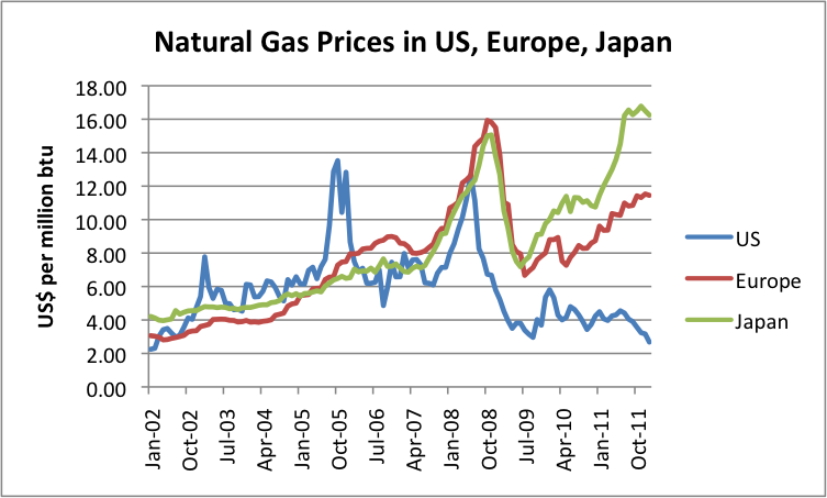 1 - Natural gas prices in the United States