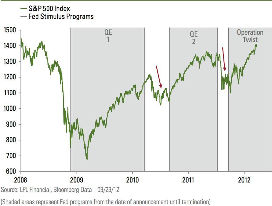 QE stimulus effect on S&P 500 stock market index