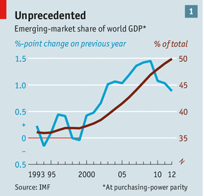 emerging markets share world gdp